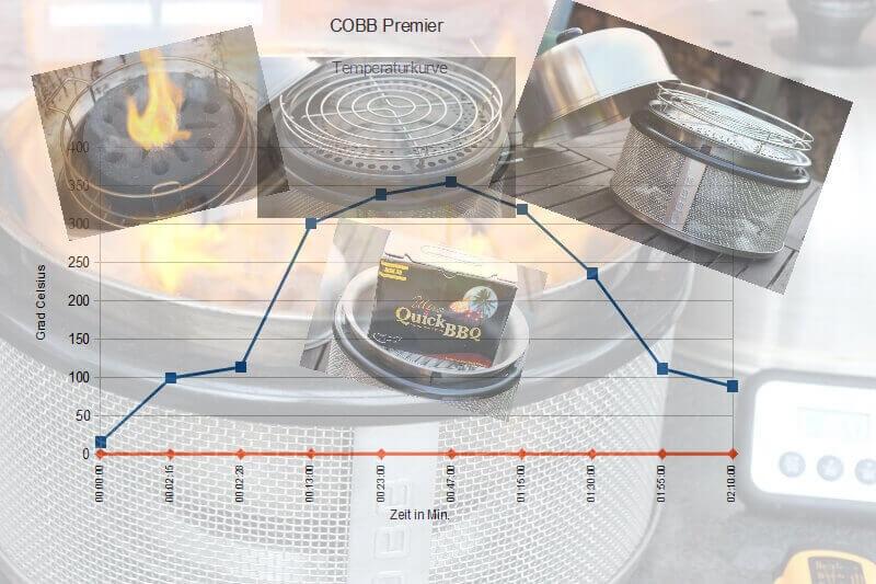 grilltest cobb premier temperaturtest. Black Bedroom Furniture Sets. Home Design Ideas