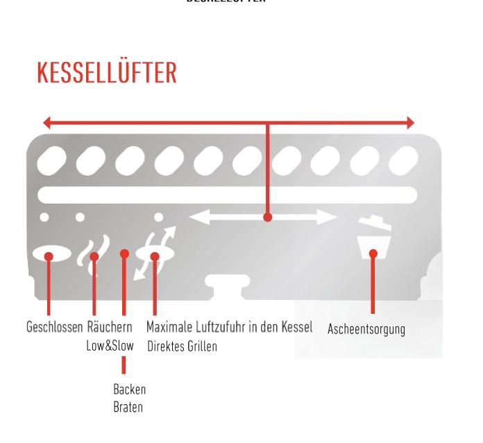 Lüftungsschieber Kugelgrill Weber Master-Touch Premium
